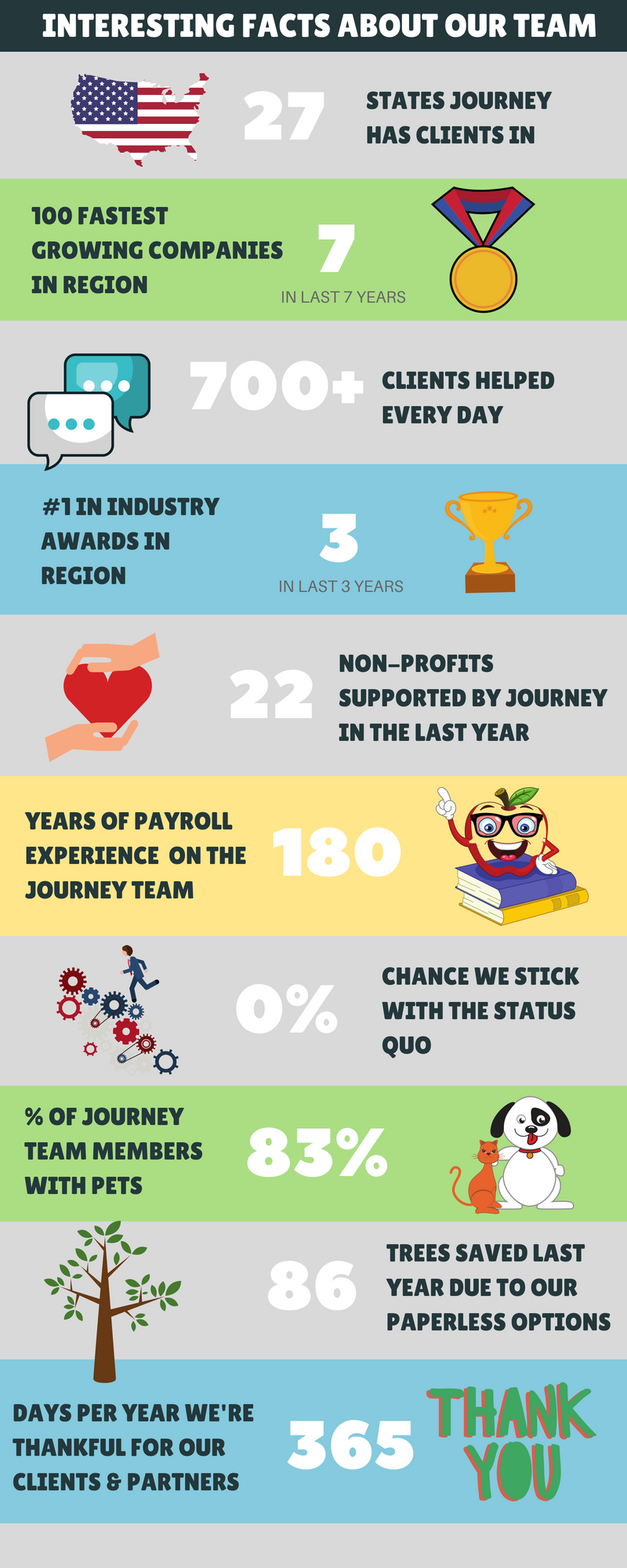 Infographic about Journey