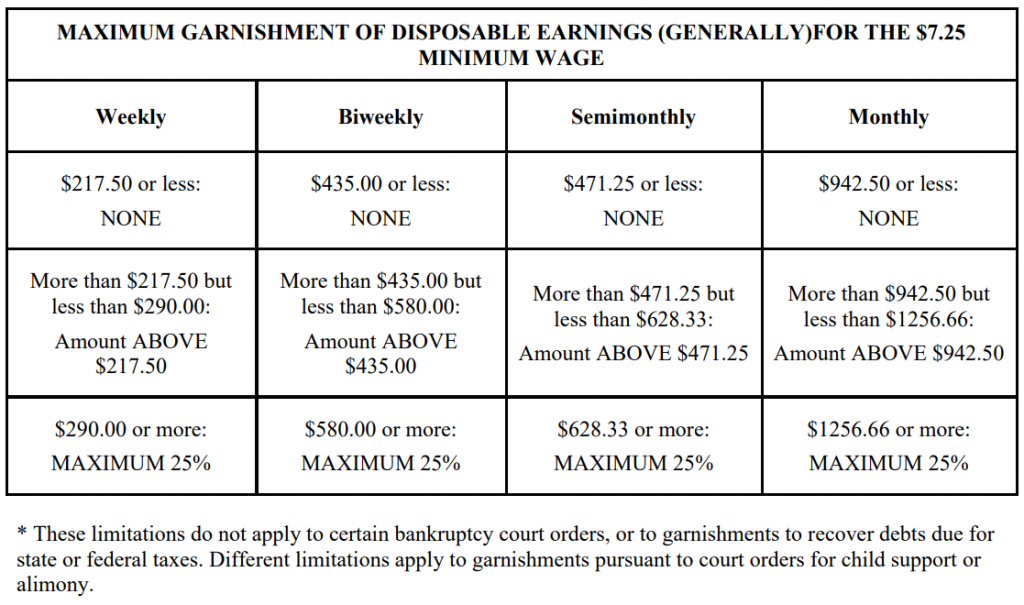 Wage Garnishments are Confusing: Learn What They are and