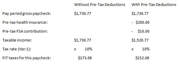 Example of taxable income with and without pre-tax deductions