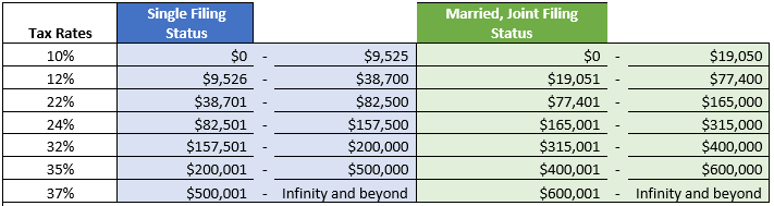 2018 Federal Income Tax Tables