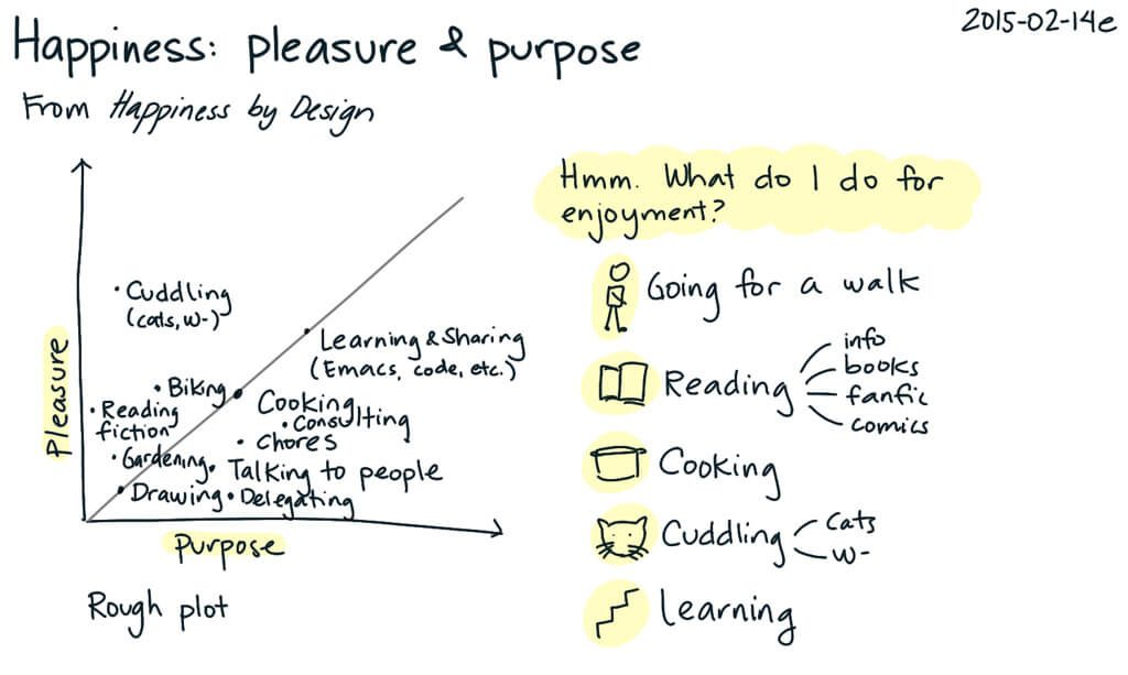Happiness: pleasure and purpose note card. Includes tasks for enjoyment on a plot graph of pleasure vs. purpose