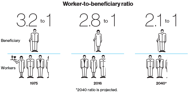 A chart demonstrating the worker-to-beneficiary ratio for social security. Shows 1975, 2016, and an estimation for 2040.