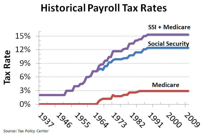 Historical Payroll tax chart showing the percentage of contribution for Medicare, Social Security and both combined.  Starts at 1937 and ends with 2009.