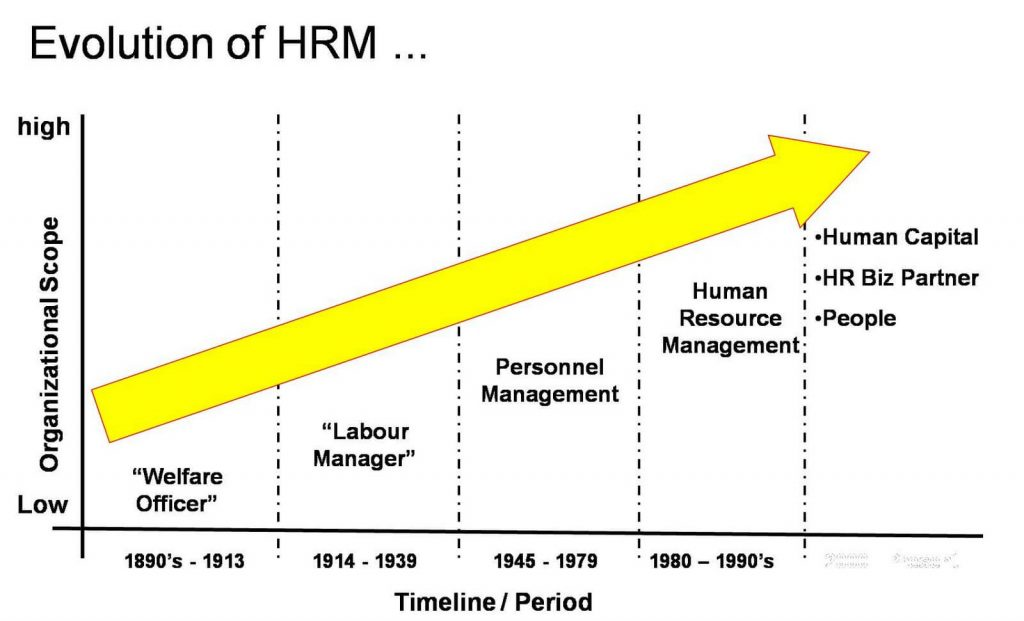 Evolution of HRM on a timeline layout. Starts with welfare officer, then labour manager, then Personnel Management, and became Human Resource Management in 1980.