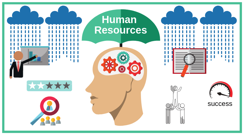 What is Human Resources? Umbrella with HR responsibilities raining down