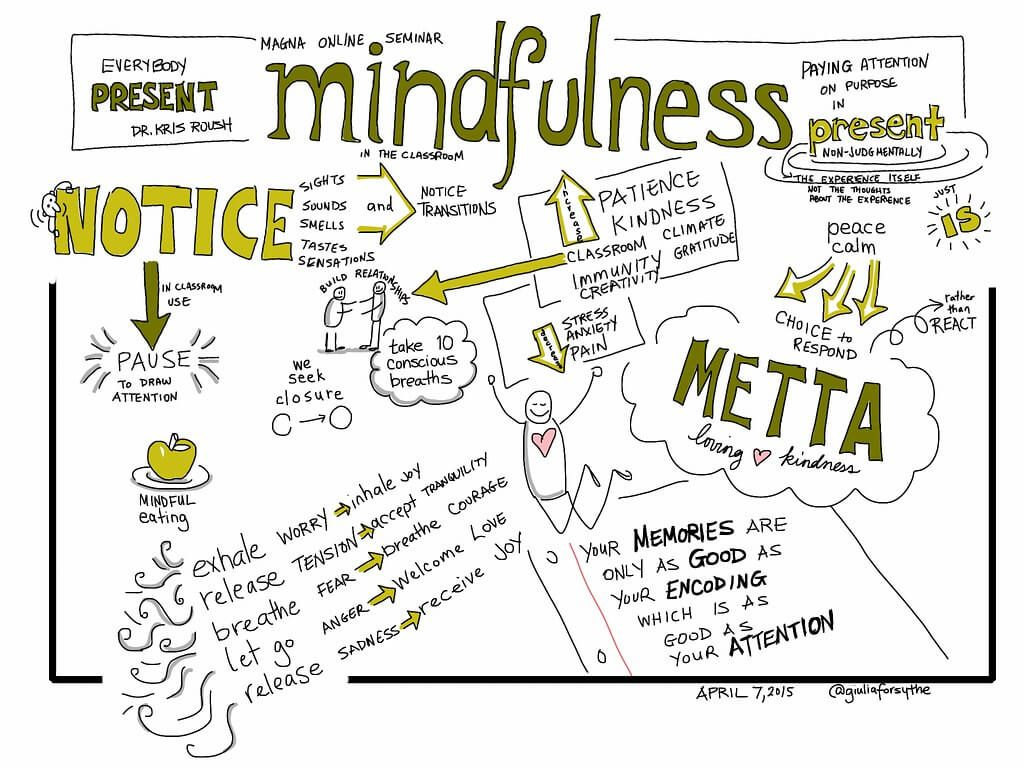 Notecard detailing practicing mindfulness to reduce stress.