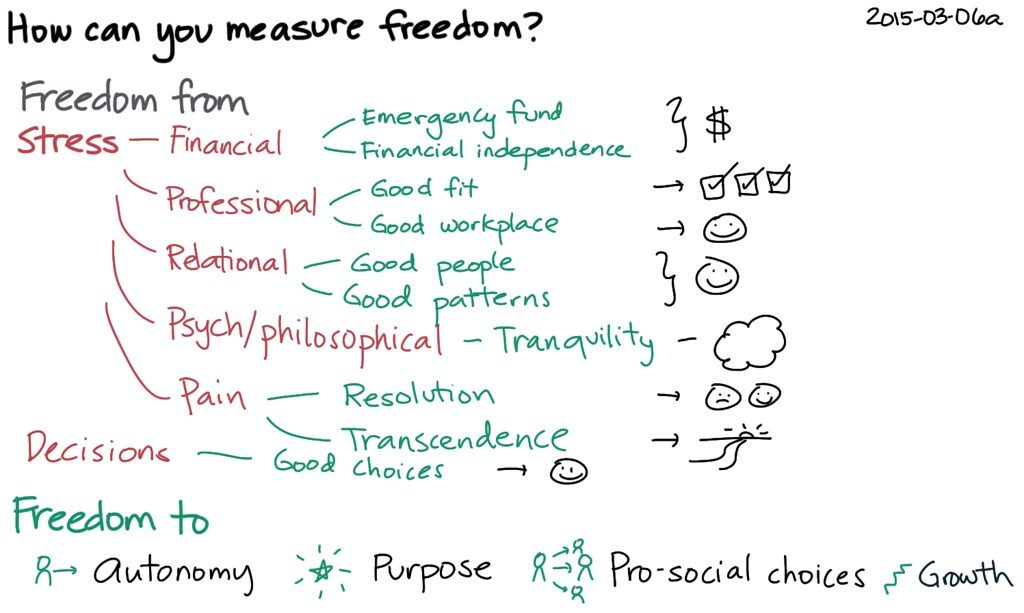 How can you measure freedom, freedom from stress, decisions, etc.