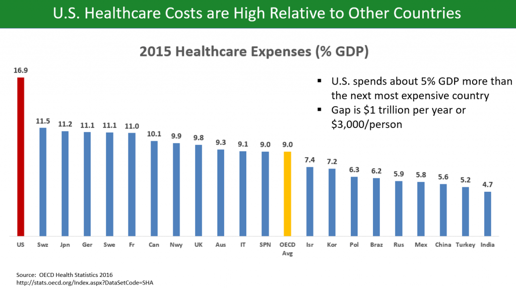 Graph of U.S. healthcare costs compared to other countries.