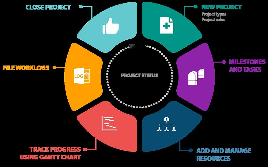 Project planning flowchart with 6 steps