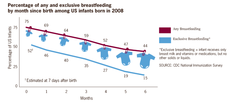 Image of breastfeeding statistics.