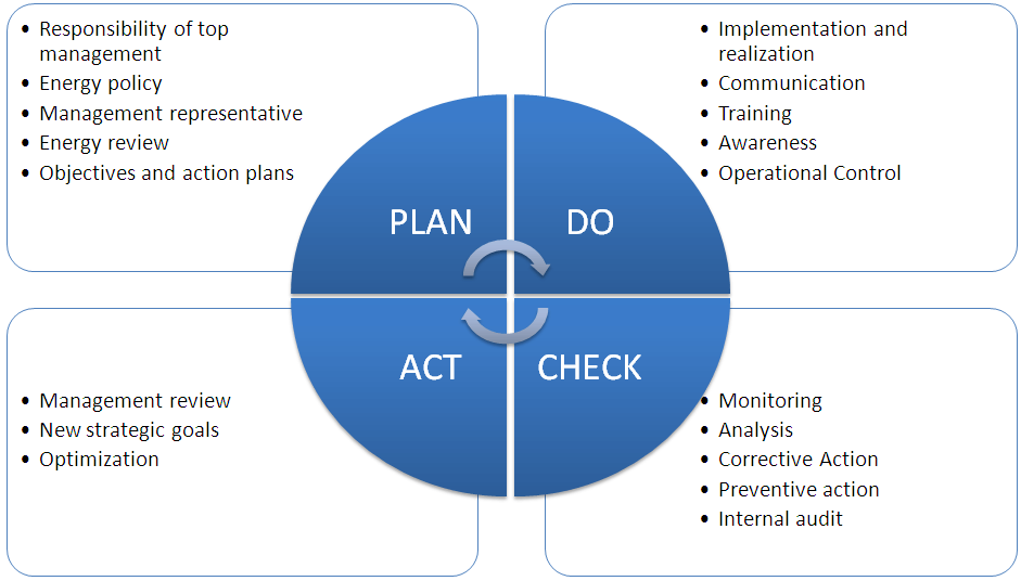 Plan, Do, Check, Act Diagram with descriptions of each phase.