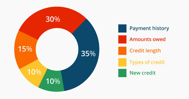 A chart showing the different aspects that effect your credit score, with a percentage assigned to each section