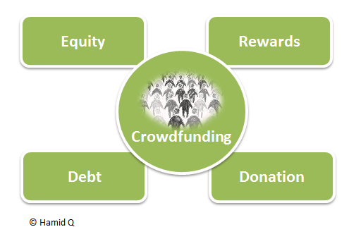 A diagram showing the different aspects of crowdfunding - one of the types of business financing