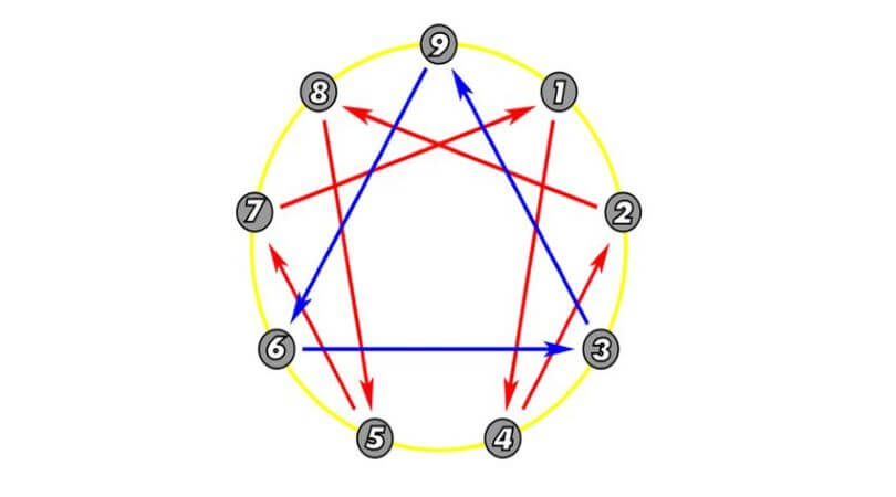 Image of the Enneagram personality test diagram.